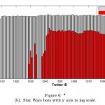 Star Wars Botnet Bots
